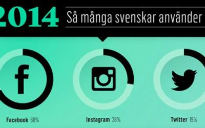 Statistik för sociala medier